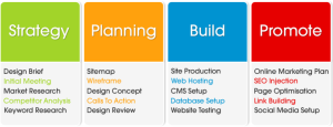Web-design-process1-300x115