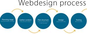 website-design-process1-300x117
